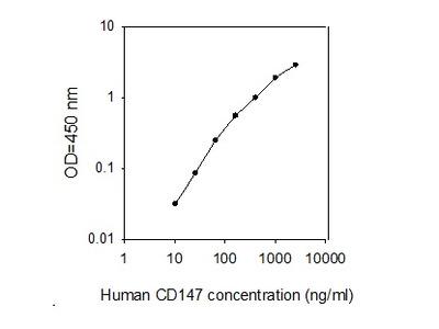 Human CD147/EMMPRIN ELISA
