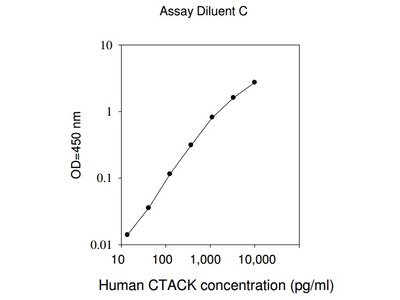 Human CTACK ELISA