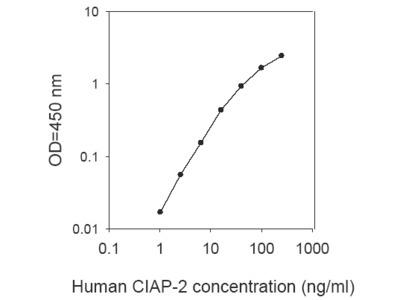 Human cIAP2 ELISA