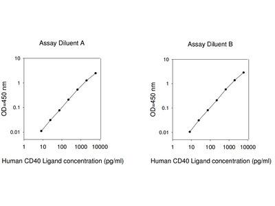 Human CD40L ELISA
