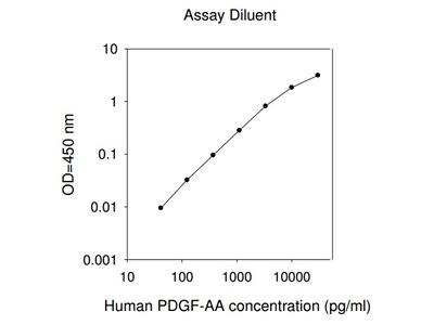 Human PDGF-AA ELISA