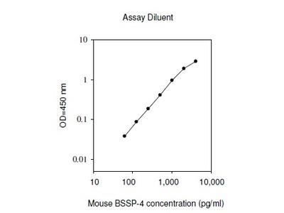 Mouse BSSP 4 ELISA