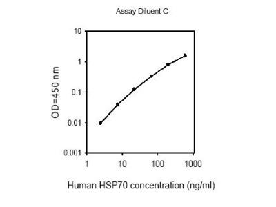 Human HSP70 ELISA