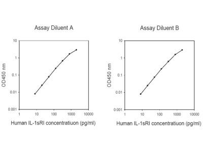 Human IL-1 sRI ELISA