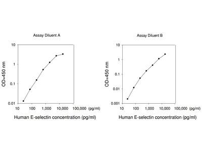 Human E-Selectin ELISA