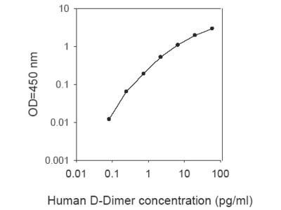 Human D-Dimer ELISA