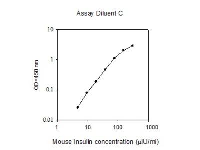 Mouse Insulin ELISA