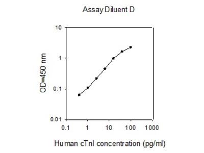 Human Cardiac Troponin I (cTnl) ELISA