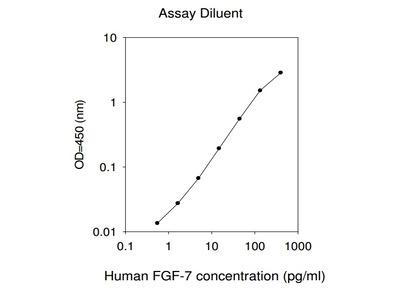 Human FGF-7 ELISA