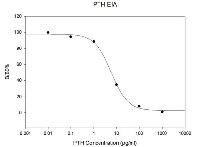Review of Mouse PTH EIA Kit from RayBiotech