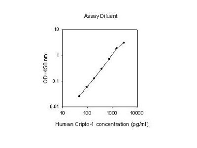 Human Cripto-1 ELISA