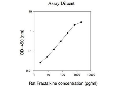 Rat Fractalkine ELISA (For Lysates)