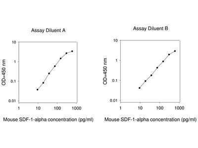Mouse SDF-1 alpha ELISA