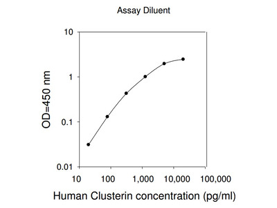 Human Clusterin ELISA