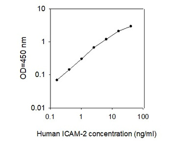 Human ICAM-2/CD102 ELISA