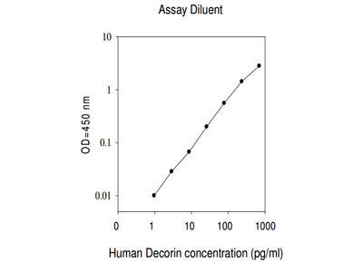 Human Decorin ELISA