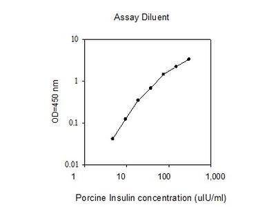 Porcine Insulin ELISA