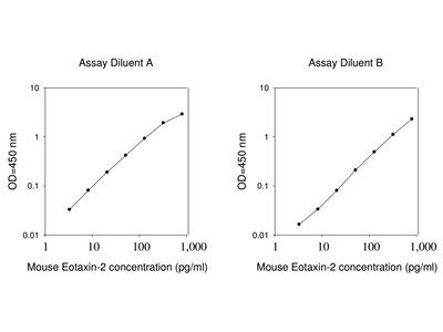 Mouse Eotaxin-2 ELISA