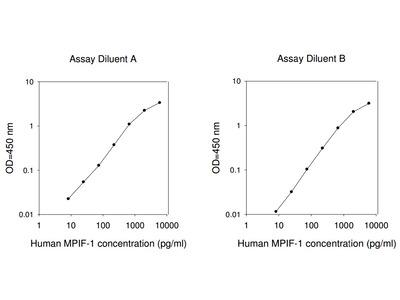 Human MPIF-1 ELISA