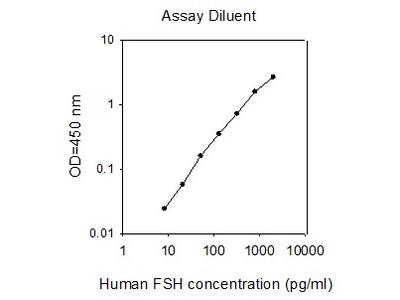 Human FSH ELISA