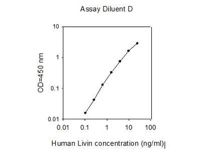 Human Livin ELISA