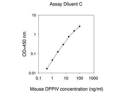 Mouse DPPIV ELISA