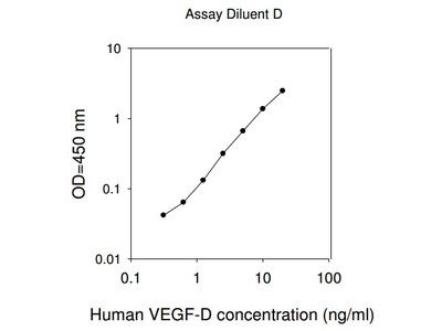 Human VEGF-D ELISA
