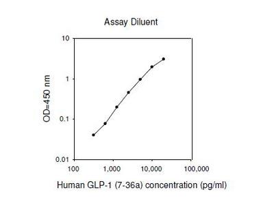 Human GLP-1 (7-36a) ELISA