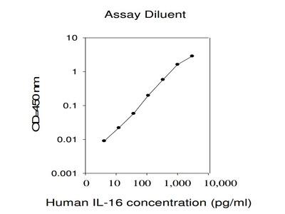 Human IL-16 ELISA