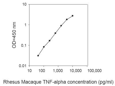 Rhesus Macaque TNF-alpha ELISA
