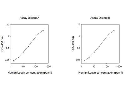 Human Leptin ELISA