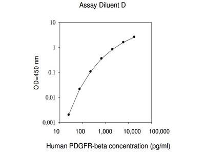 Human PDGF R beta ELISA