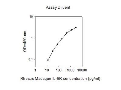 Rhesus Macaque IL-6R ELISA