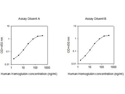 Human Hemoglobin ELISA
