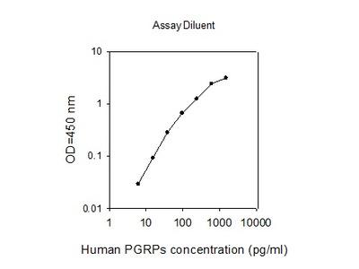 Human PGRPs ELISA