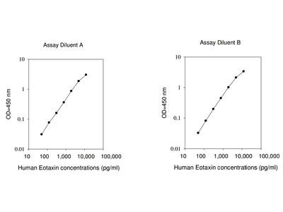 Human Eotaxin ELISA