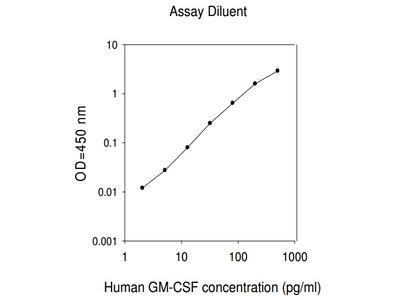 Human GM-CSF ELISA