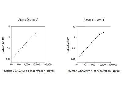 Human CEACAM-1 ELISA