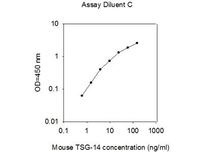 Mouse Pentraxin-3/TSG-14 ELISA
