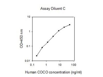 Human COCO ELISA
