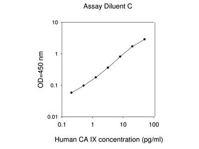 Human CA9 ELISA