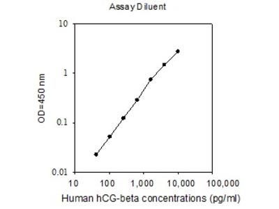 Human hCG-beta ELISA
