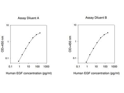 Human EGF ELISA