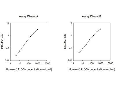 Human CA15-3 ELISA