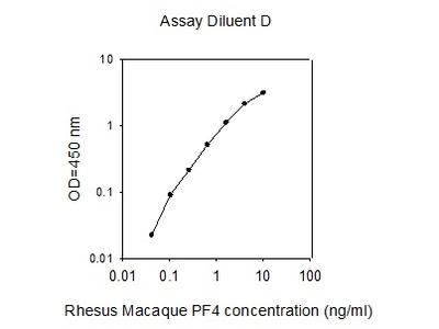 Rhesus Macaque PF-4 ELISA