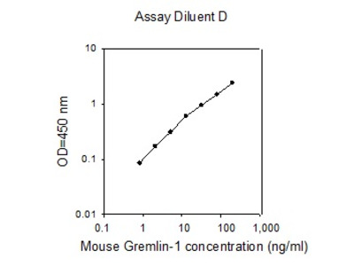 Mouse Gremlin-1 ELISA