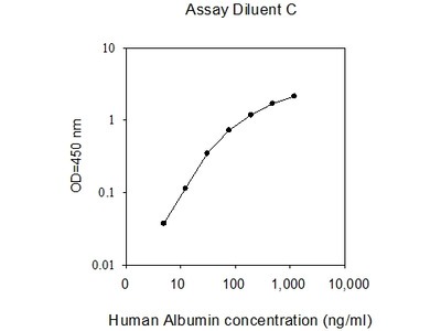 Human Albumin ELISA