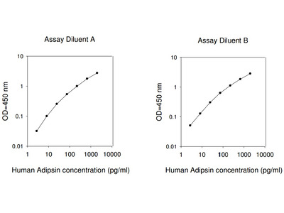 Human Adipsin ELISA