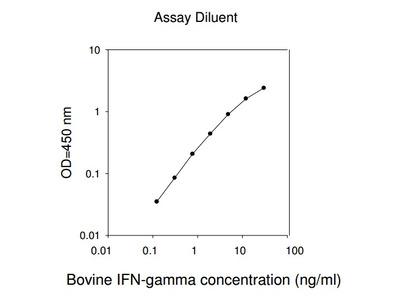 Bovine IFN-gamma ELISA
