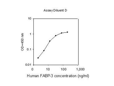Human FABP-3 ELISA